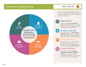 Pathways & Outcomes redesign